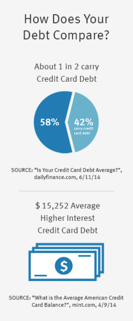 Debt Consolidation Facts