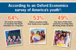 Children's Perception Of Vacations - Oxford Economics Survey Data