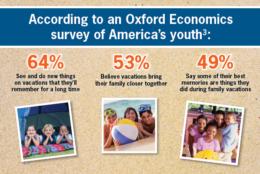 Children's Perception Of Vacations - Oxford Economics Survey Data