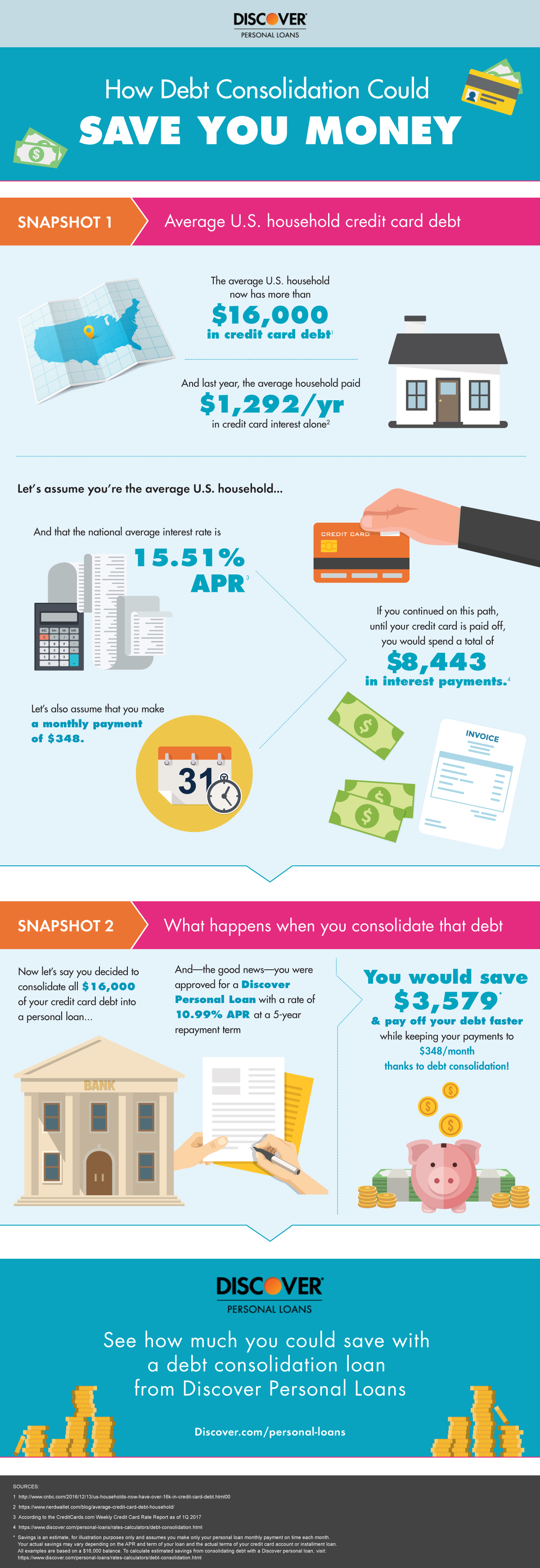 how debt consolidation works infographic