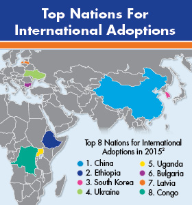 Top Nations For International Adoptions