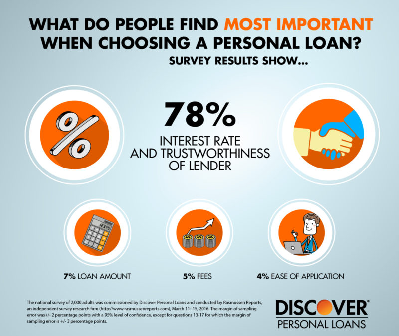 What people find most important when getting a personal loan