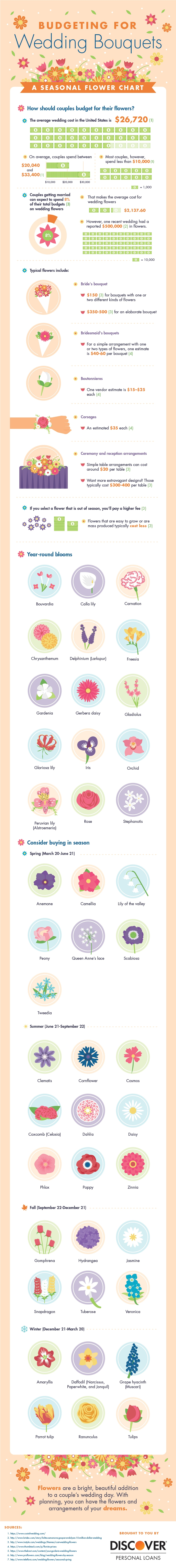 wedding seasonal flower infographic
