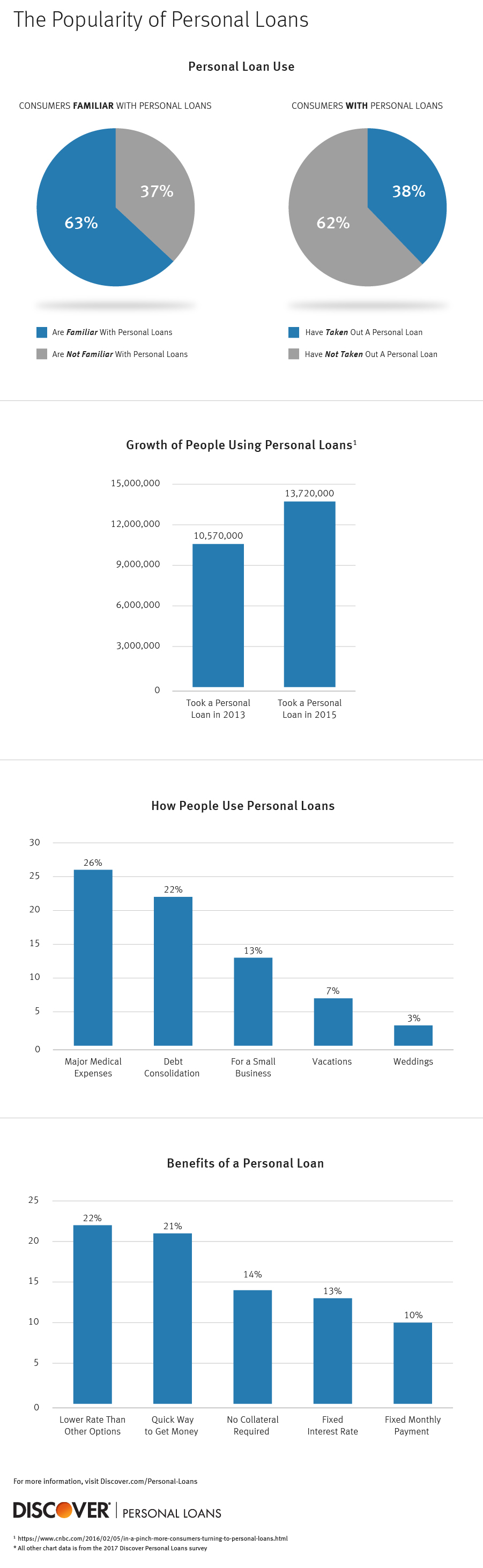 Infographic on personal loan statistics and uses