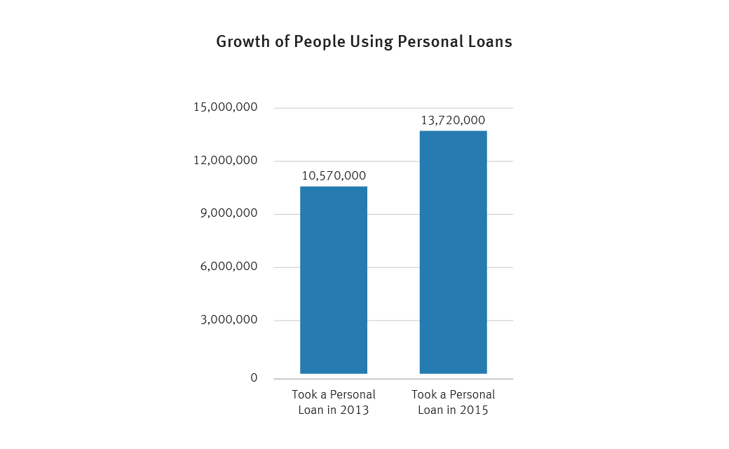 personal loan growth graph from 2013 to 2015