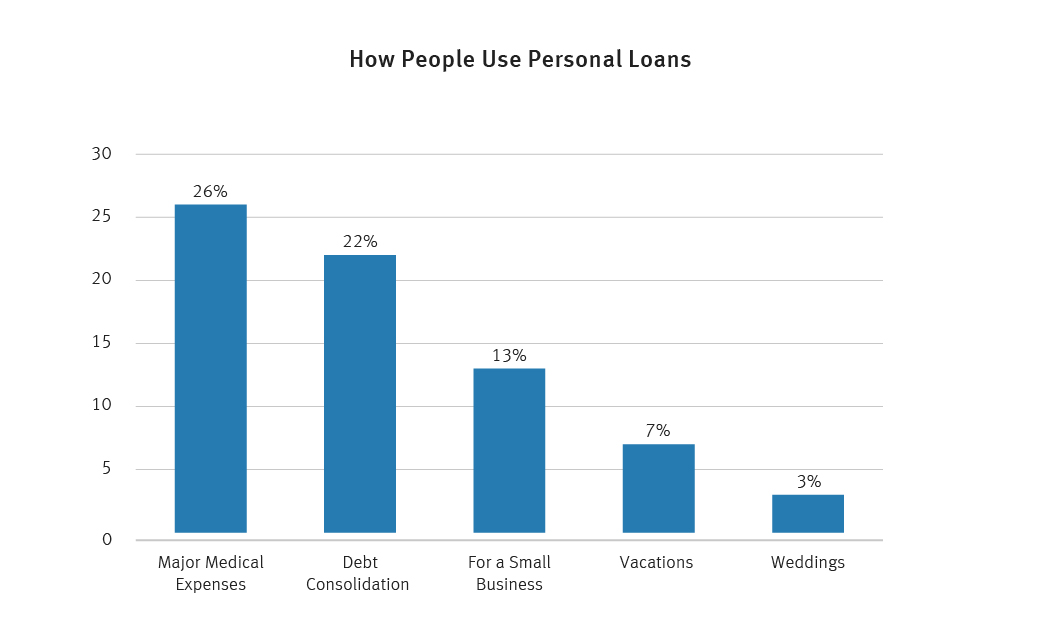 how people use personal loans graph