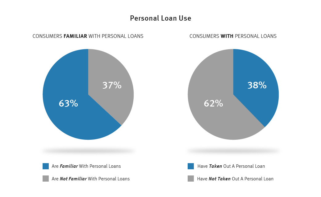 personal loan use graph