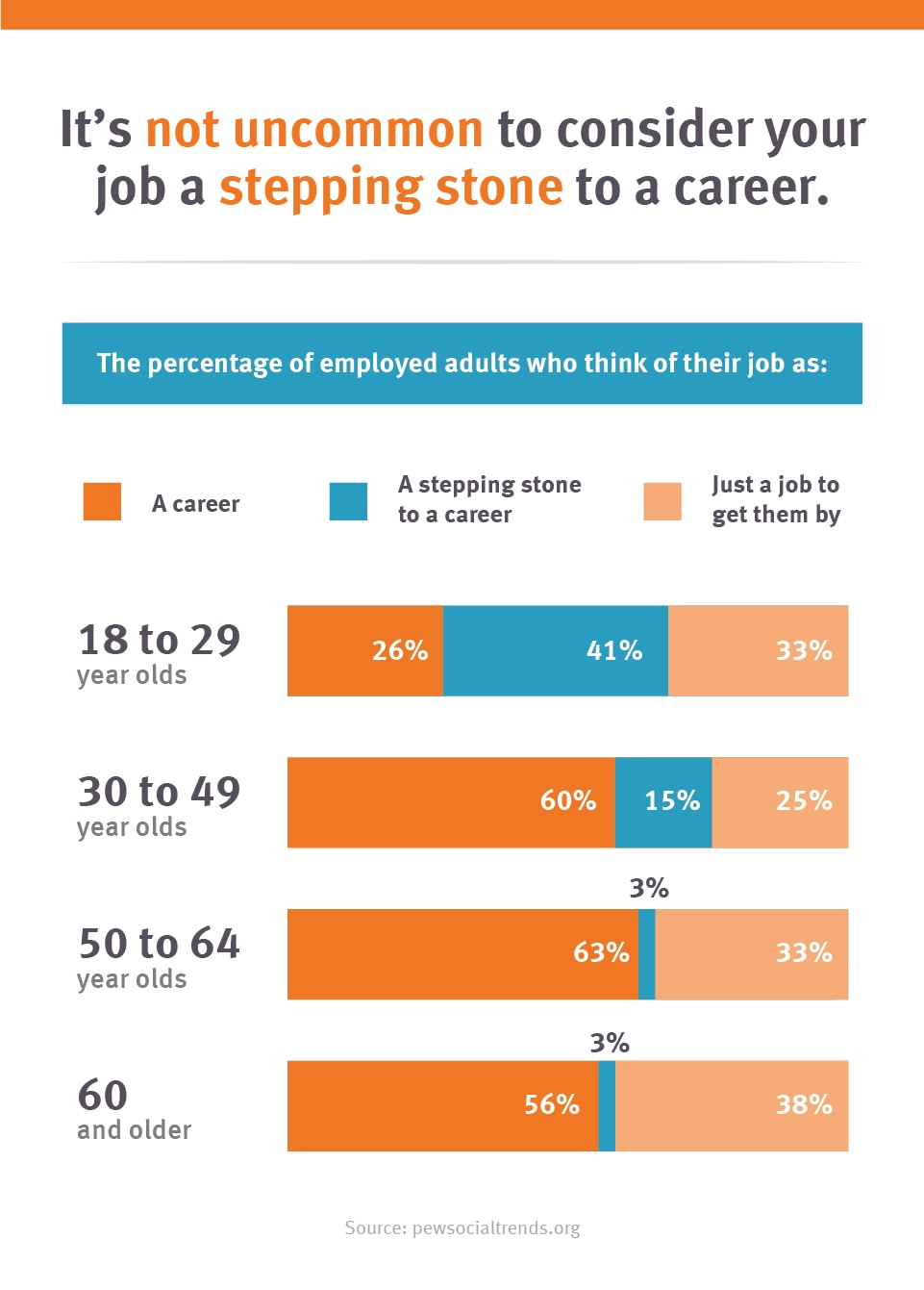 job as stepping stone to a career